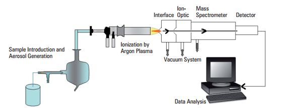 Figure 1: ICP-MS Schematic (http://www.spectro.com)
